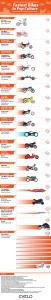 fastest-pop-culture-bikes